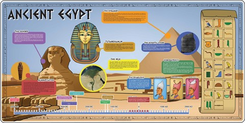 Egyptian Facts Mural