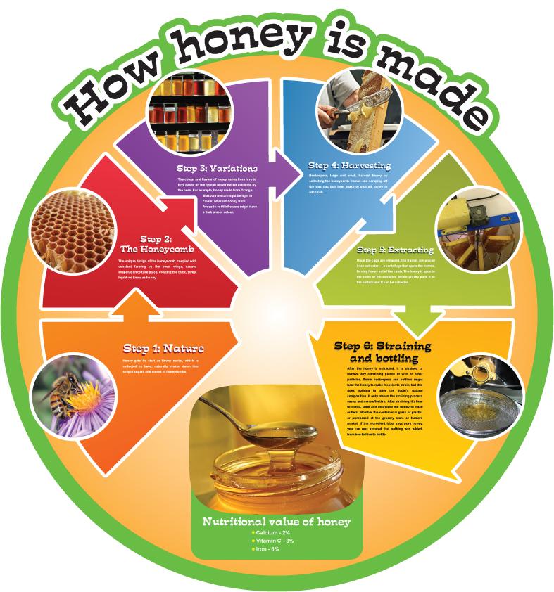 Food Cycles - Honey
